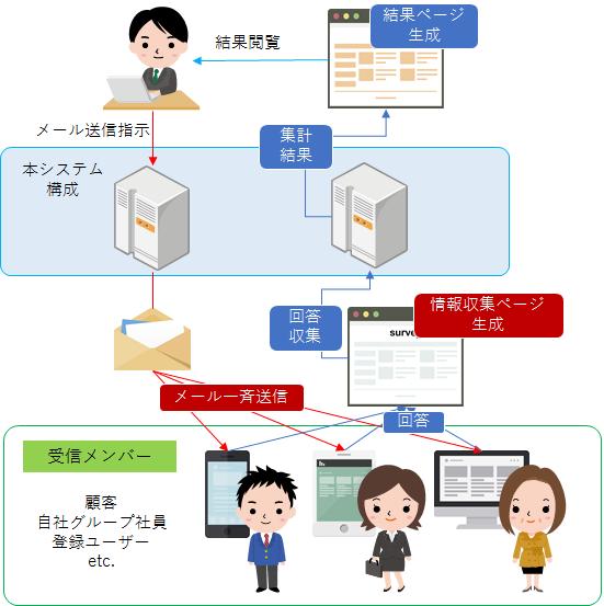 メール一斉配信による情報収集システム