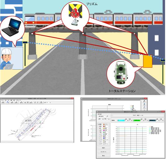 3次元変位監視システム